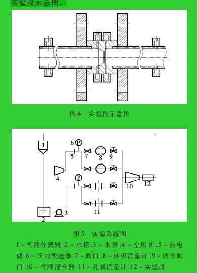 图 4 实验段示意图图 5 实验系统图1 - 气液分离器; 2 - 水箱; 3 - 水泵; 4 - 空压机; 5 - 热电偶; 6 - 压力变送器; 7 - 阀门; 8 - 体积流量计; 9 - 调节阀门; 10 - 气液混合器; 11 - 孔板流量计; 12 - 实验段