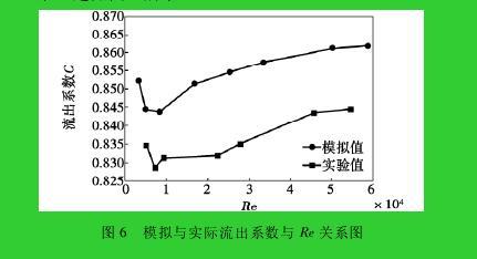 图 6 模拟与实际流出系数与 Re 关系图