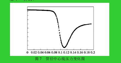 图 7 管径中心线压力变化图