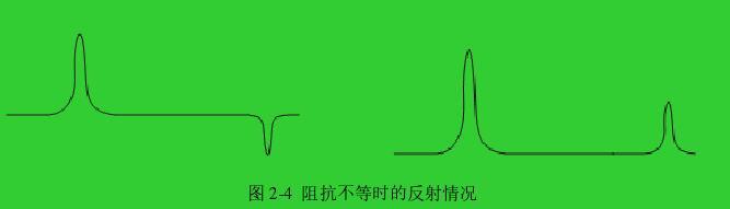 图 2-4  阻抗不等时的反射情况