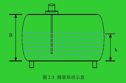 图 2-5  测量原理示意