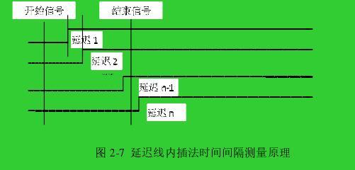 图 2-7  延迟线内插法时间间隔测量原理