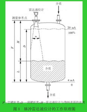 图 1 脉冲雷达液位计的工作原理图