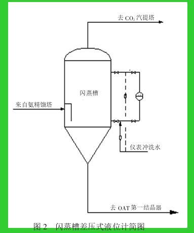 图 2 闪蒸槽差压式液位计简图