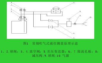图1  常规吹气式液位测量原理示意