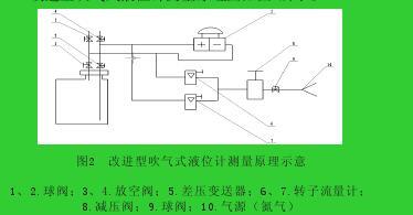 图2  改进型吹气式液位计测量原理示意1、2.球阀;3、4.放空阀;5.差压变送器;6、7.转子流量计;8.减压阀;9.球阀;10.气源(氮气)