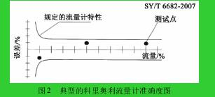 图 2 典型的科里奥利流量计准确度图