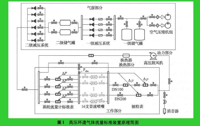 图1高压环道气体流量标准装置原理简图