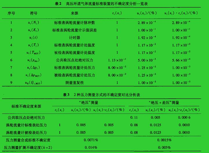 表2高压环道气体流量标准装置的不确定度分析一览表  表3  2种压力测量方式的不确定度对比分析表