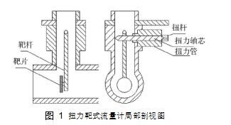 图 1扭力靶式流量计局部剖视图