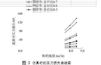 图 3仿真时的压力损失曲线图
