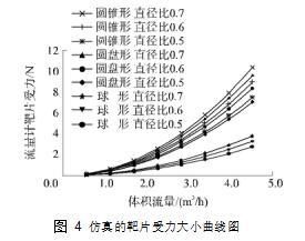 图 4仿真的靶片受力大小曲线图