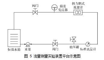 图 5流量测量实验装置平台示意图