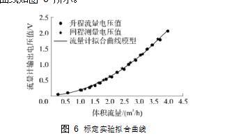 图 6标定实验拟合曲线
