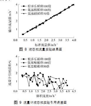 图 8液态肥流量实验结果图  图 9流量计液态肥实验引用误差图