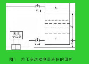图 1 差压变送器测量液位的原理