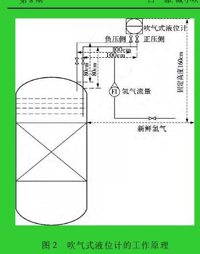 图 2 吹气式液位计的工作原理