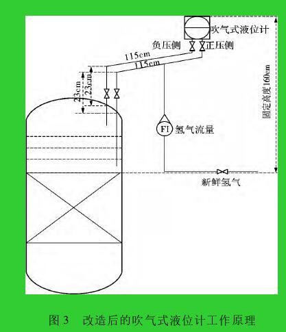 图 3 改造后的吹气式液位计工作原理