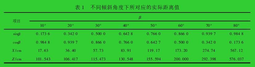 表 1 不同倾斜角度下所对应的实际距离值