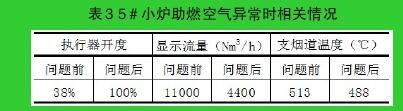 表3 5#小炉助燃空气异常时相关情况