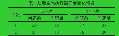 表1 助燃空气执行器开度变化情况