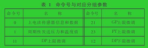 表 1 命令号与对应分组参数