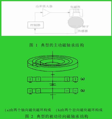 图 1 典型的主动磁轴承结构图 2 典型的被动径向磁轴承结构