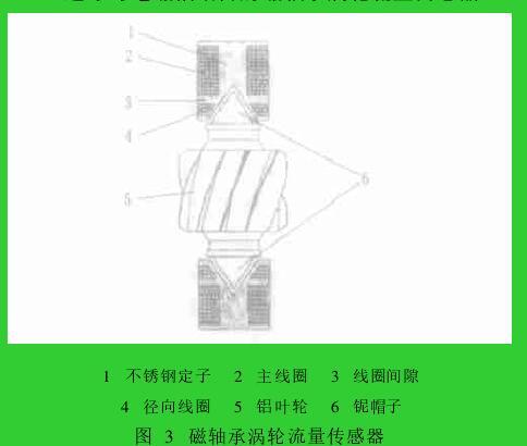 图 3 磁轴承涡轮流量传感器