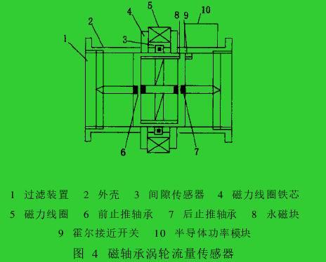 图 4 磁轴承涡轮流量传感器