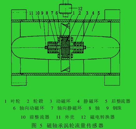 图 5 磁轴承涡轮流量传感器
