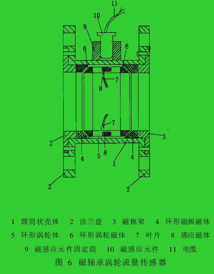 图 6 磁轴承涡轮流量传感器