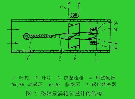 图 7 磁轴承涡轮流量计的结构