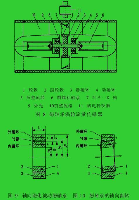 图 8 磁轴承涡轮流量传感器图 9 轴向磁化被动磁轴承 图 10 磁轴承的轴向翻转