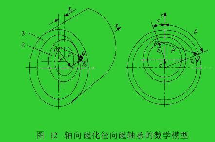 图 12 轴向磁化径向磁轴承的数学模型