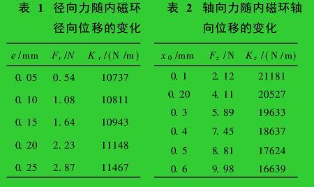 表 1 径向力随内磁环  表 2 轴向力随内磁环轴径向位移的变化 向位移的变化