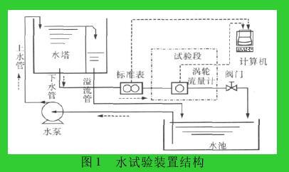 图 1 水试验装置结构
