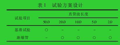 表 1 试验方案设计