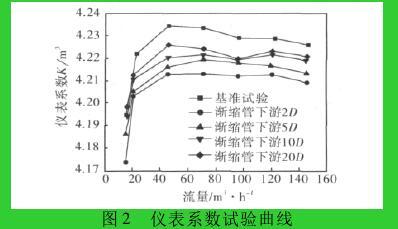 图 2 仪表系数试验曲线