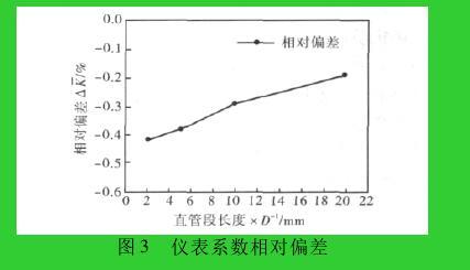 图 3 仪表系数相对偏差