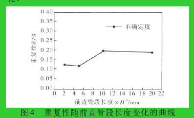 图 4 重复性随前直管段长度变化的曲线