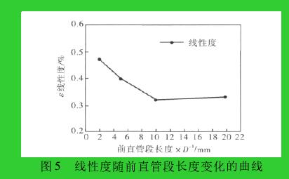 图 5 线性度随前直管段长度变化的曲线