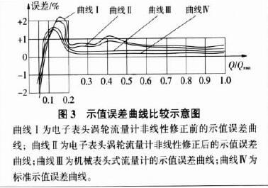 图 3 示值误差曲线比较示意图