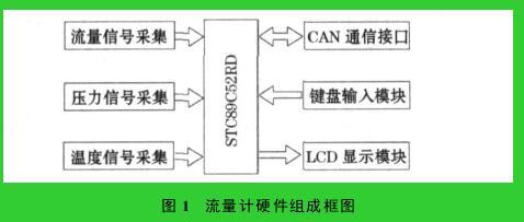 图 1 流量计硬件组成框图
