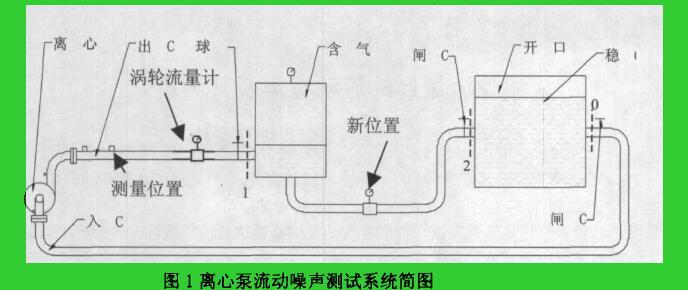 图1离心泵流动噪声测试系统简图
