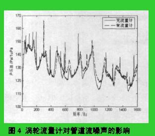 圈4涡轮流量计对管道流嗓声的影响