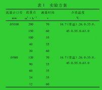不同介质温度下电磁流量计特征系数的实