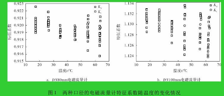 图 1 两种口径的电磁流量计特征系数随温度的变化情况