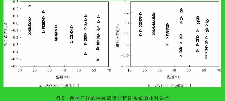图 2 两种口径的电磁流量计特征系数的相对误差