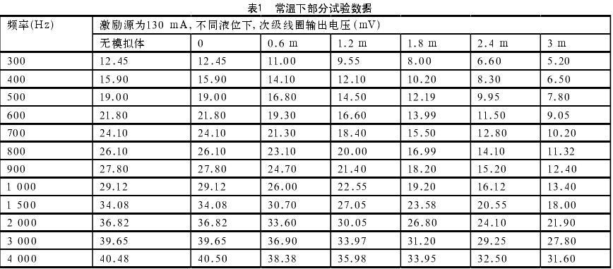 表1  常温下部分试验数据