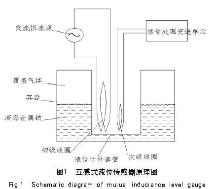 图1  互感式液位传感器原理图